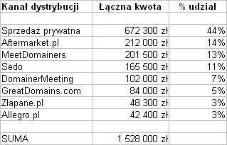 Wartości sprzedaży domen .PL z podziałem na kanały dystrybucji