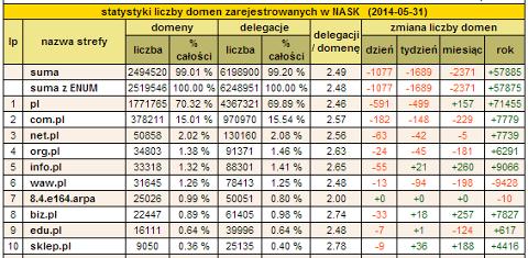 Statystyki domen .pl na dzień 31.05.2014, źródło: NASK